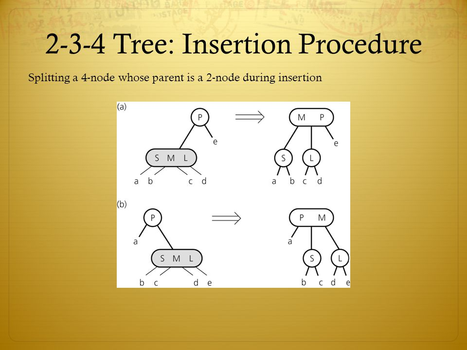 2-3-4 Tree: Insertion Procedure Splitting a 4-node whose parent is a 2-node during insertion