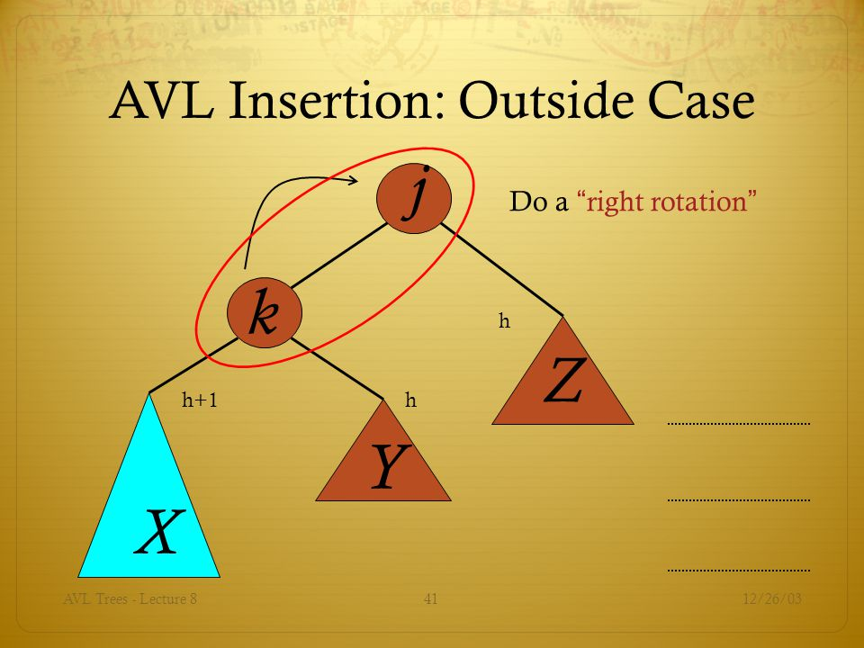 12/26/03AVL Trees - Lecture 841 j k X Y Z Do a right rotation AVL Insertion: Outside Case h h+1h