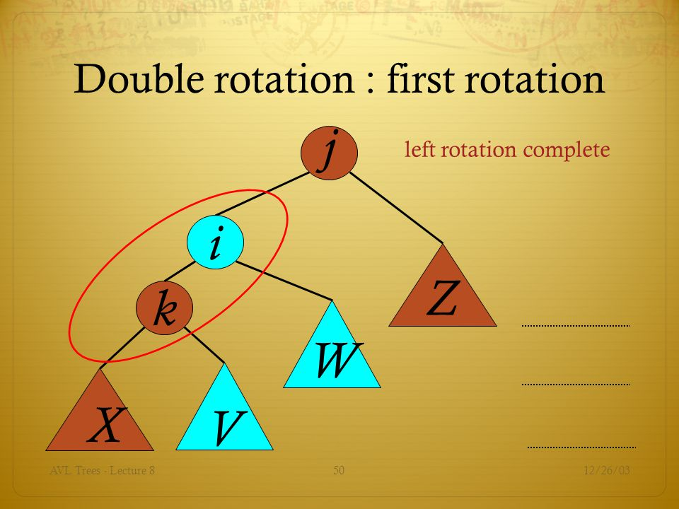 12/26/03AVL Trees - Lecture 850 j k X V Z W i Double rotation : first rotation left rotation complete
