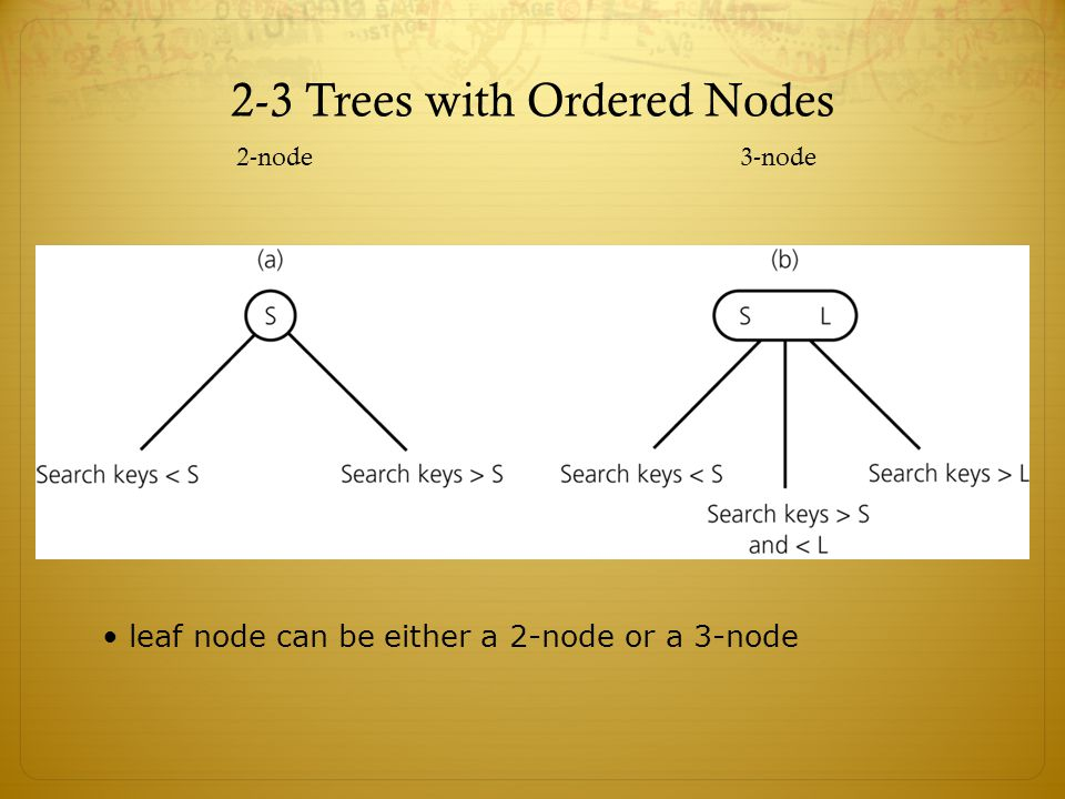 2-3 Trees with Ordered Nodes 2-node3-node leaf node can be either a 2-node or a 3-node