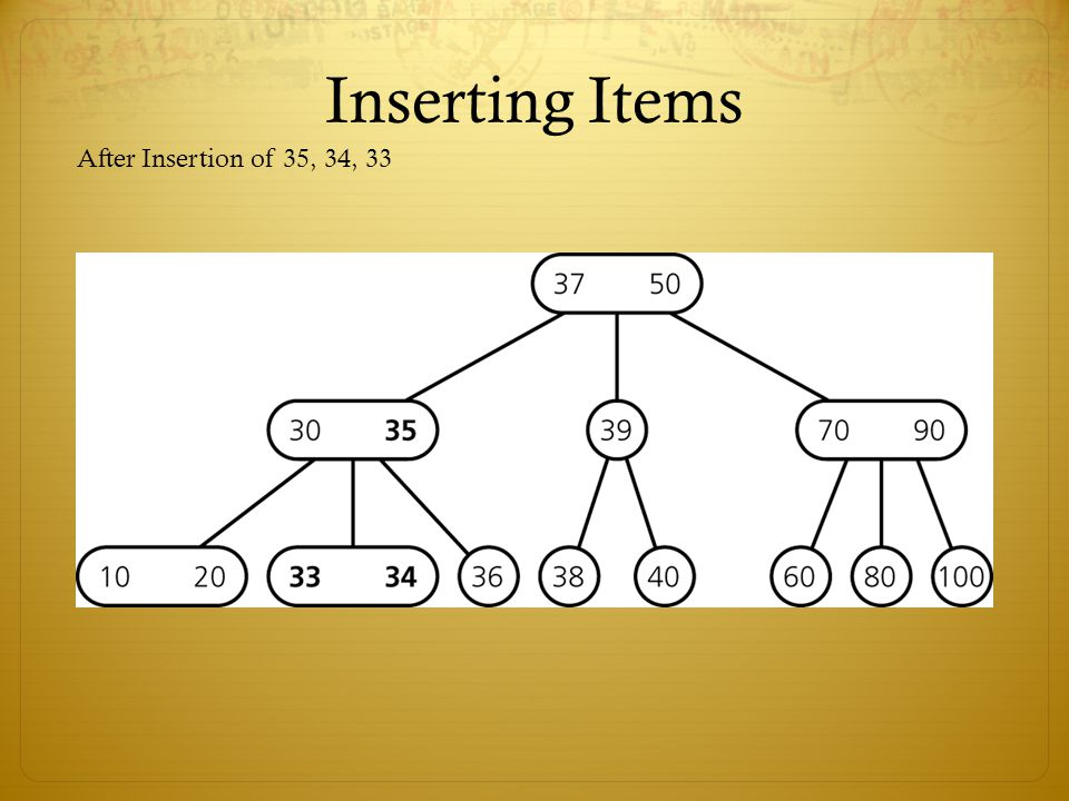 Inserting Items After Insertion of 35, 34, 33