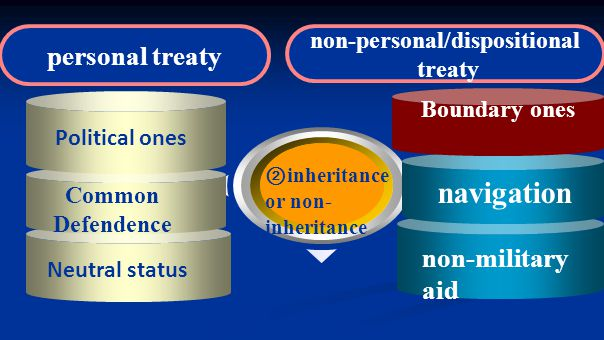 ② inheritance or non- inheritance personal treaty Common Defendence Political ones Neutral status Boundary ones navigation non-military aid non-personal/dispositional treaty