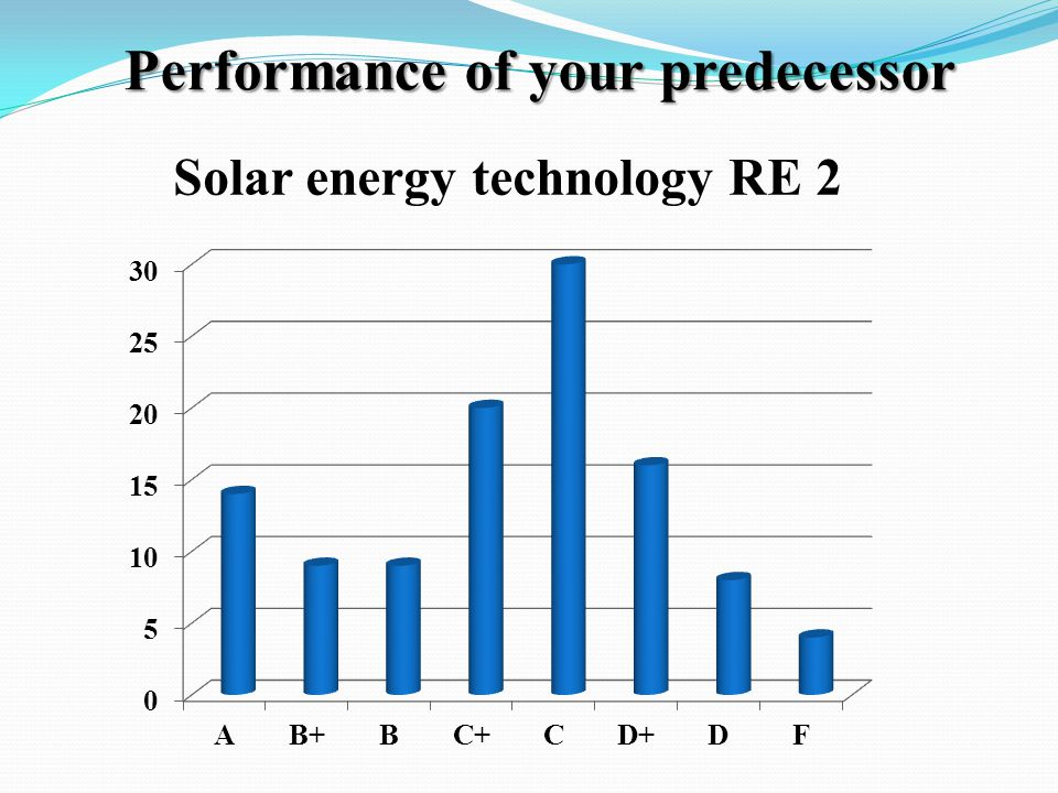 Performance of your predecessor Solar energy technology RE 2