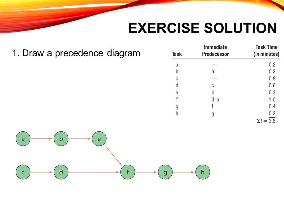 EXERCISE SOLUTION 1. Draw a precedence diagram