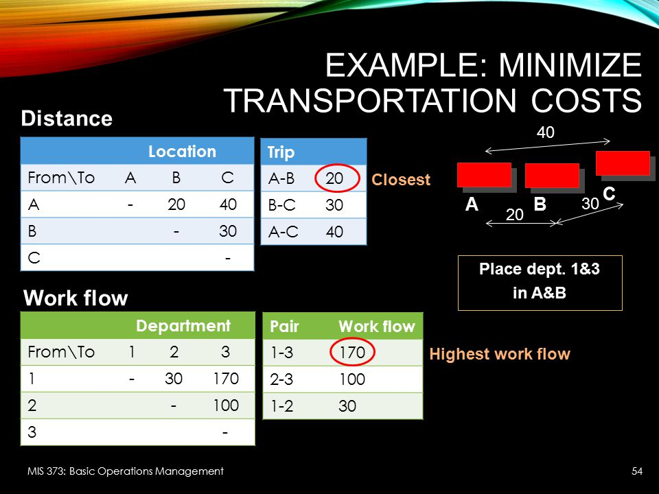 EXAMPLE: MINIMIZE TRANSPORTATION COSTS MIS 373: Basic Operations Management Location From\ToABC A-2040 B-30 C- Department From\To123 1-30170 2-100 3-