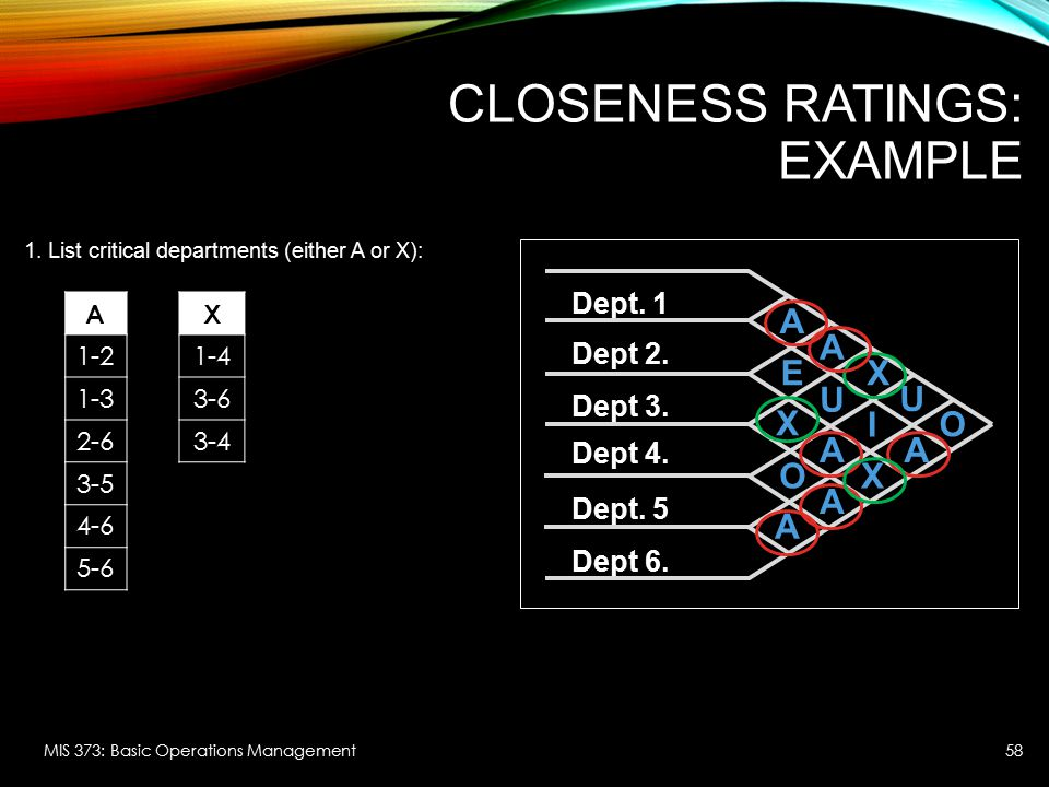 Dept. 1 Dept 2. Dept 3. Dept 4. Dept. 5 Dept 6. X O A A U A A X E A O A U I X CLOSENESS RATINGS: EXAMPLE MIS 373: Basic Operations Management 1. List