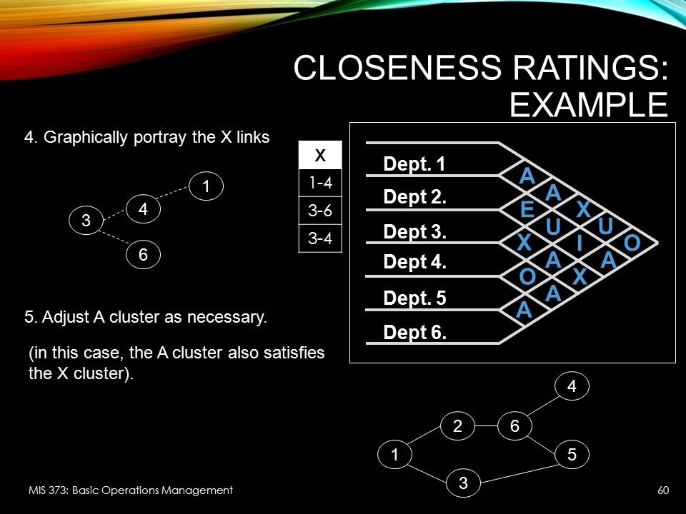 CLOSENESS RATINGS: EXAMPLE MIS 373: Basic Operations Management 4. Graphically portray the X links 4 3 1 6 5. Adjust A cluster as necessary. X 1-4 3-6