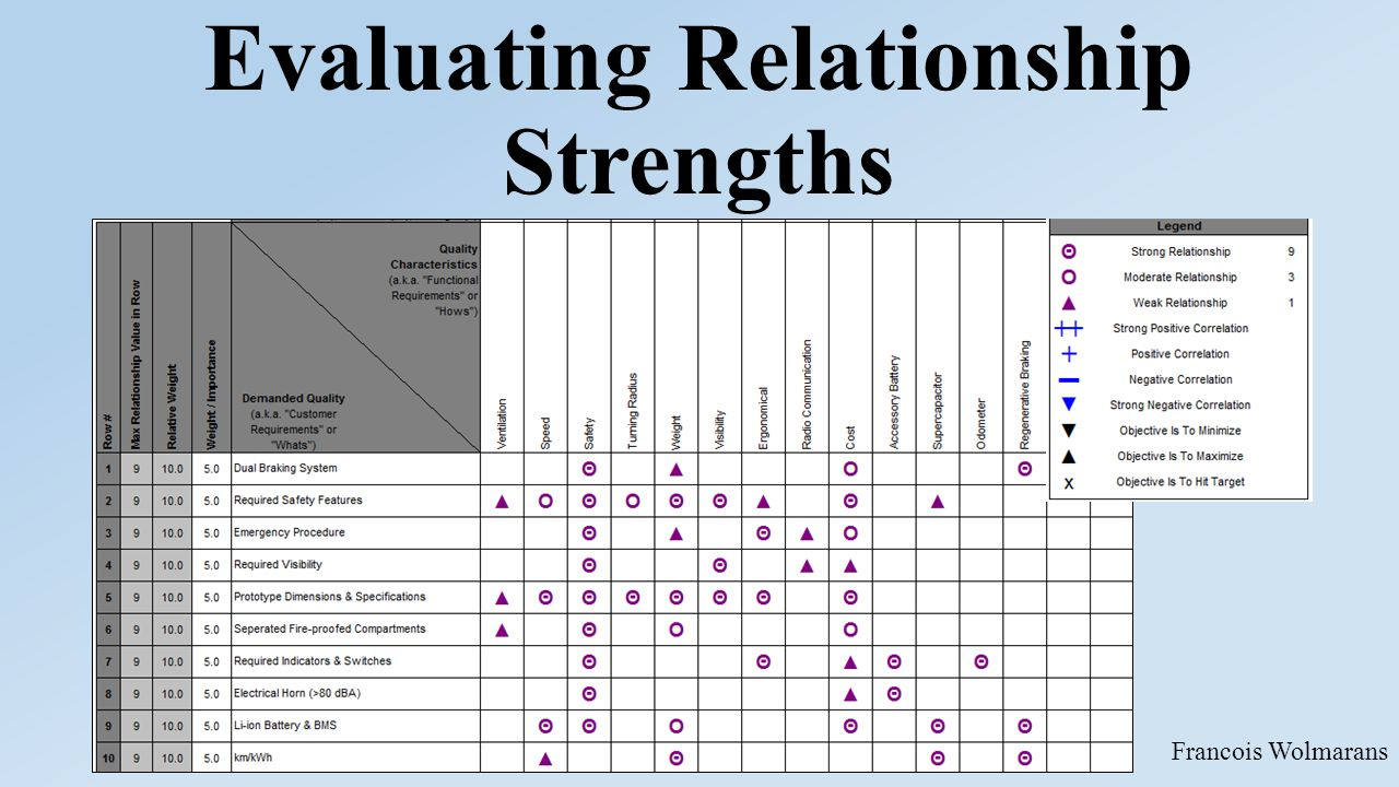 Evaluating Relationship Strengths Francois Wolmarans