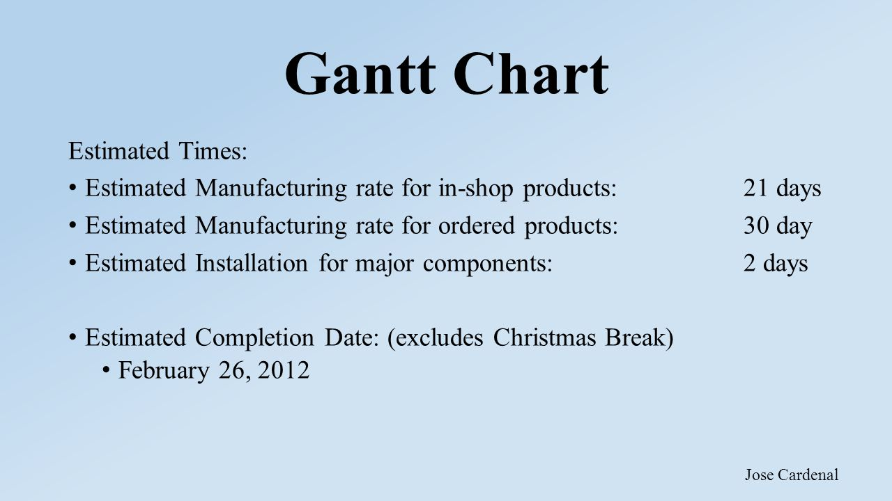 Gantt Chart Estimated Times: Estimated Manufacturing rate for in-shop products: 21 days Estimated Manufacturing rate for ordered products: 30 day Esti