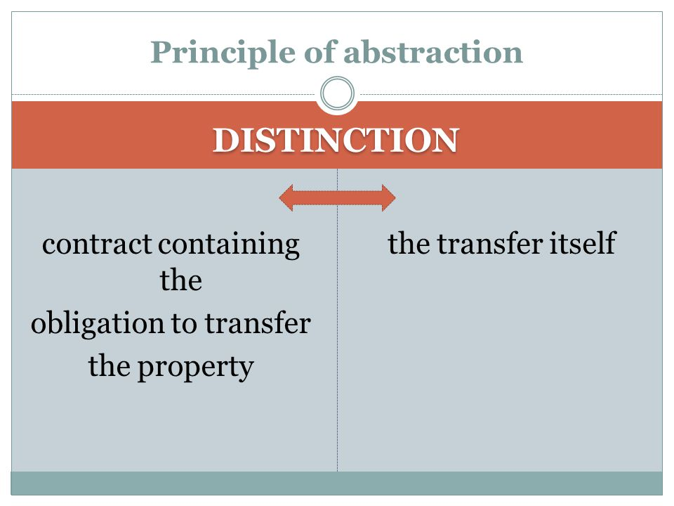 DISTINCTION contract containing the obligation to transfer the property the transfer itself Principle of abstraction