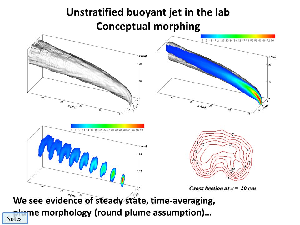 Unstratified buoyant jet in the lab Conceptual morphing We see evidence of steady state, time-averaging, plume morphology (round plume assumption)… No