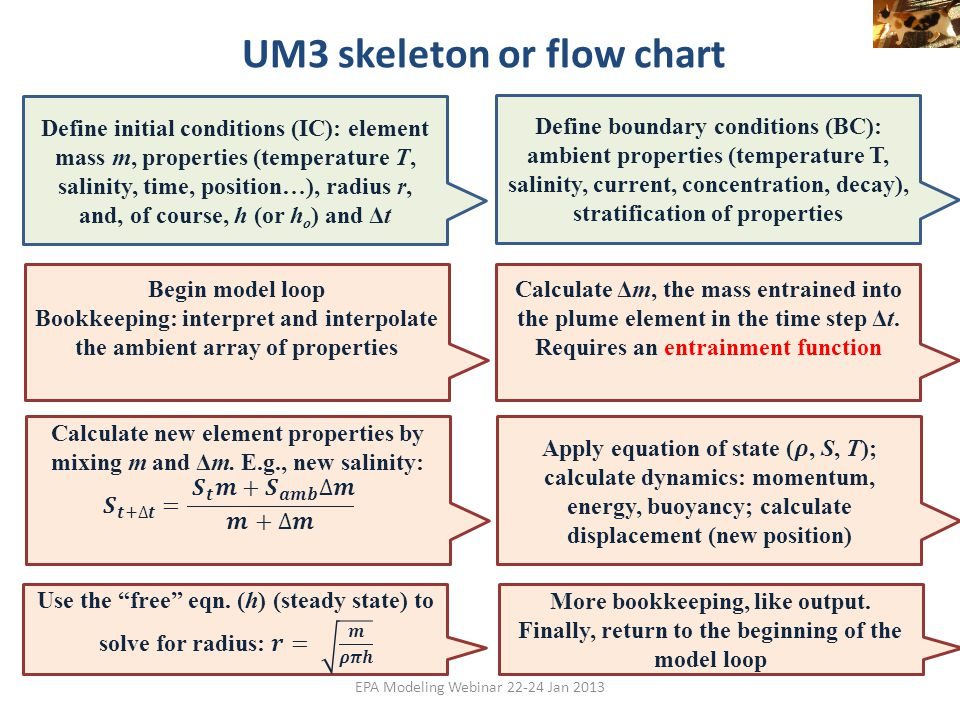 UM3 skeleton or flow chart EPA Modeling Webinar 22-24 Jan 2013 Define initial conditions (IC): element mass m, properties (temperature T, salinity, ti