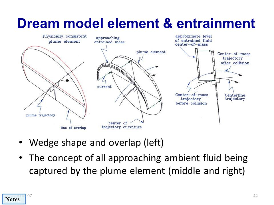 9 Oct 0744 Dream model element & entrainment Wedge shape and overlap (left) The concept of all approaching ambient fluid being captured by the plume e