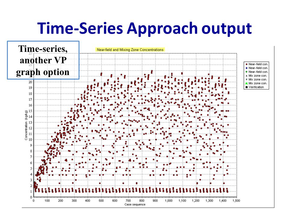 Time-Series Approach output Time-series, another VP graph option
