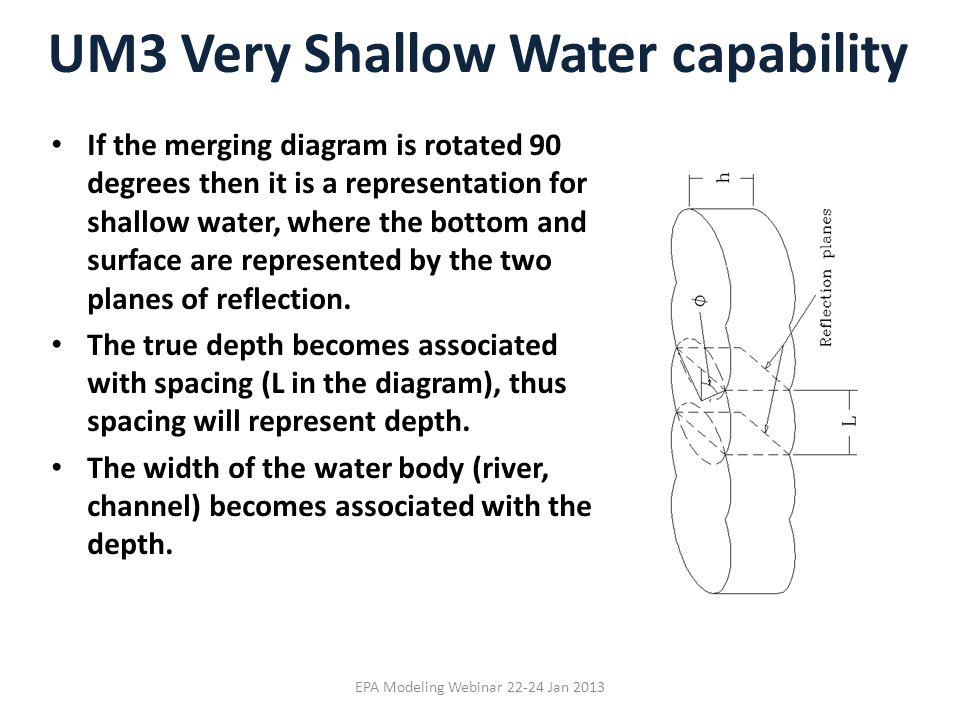 UM3 Very Shallow Water capability EPA Modeling Webinar 22-24 Jan 2013 If the merging diagram is rotated 90 degrees then it is a representation for sha