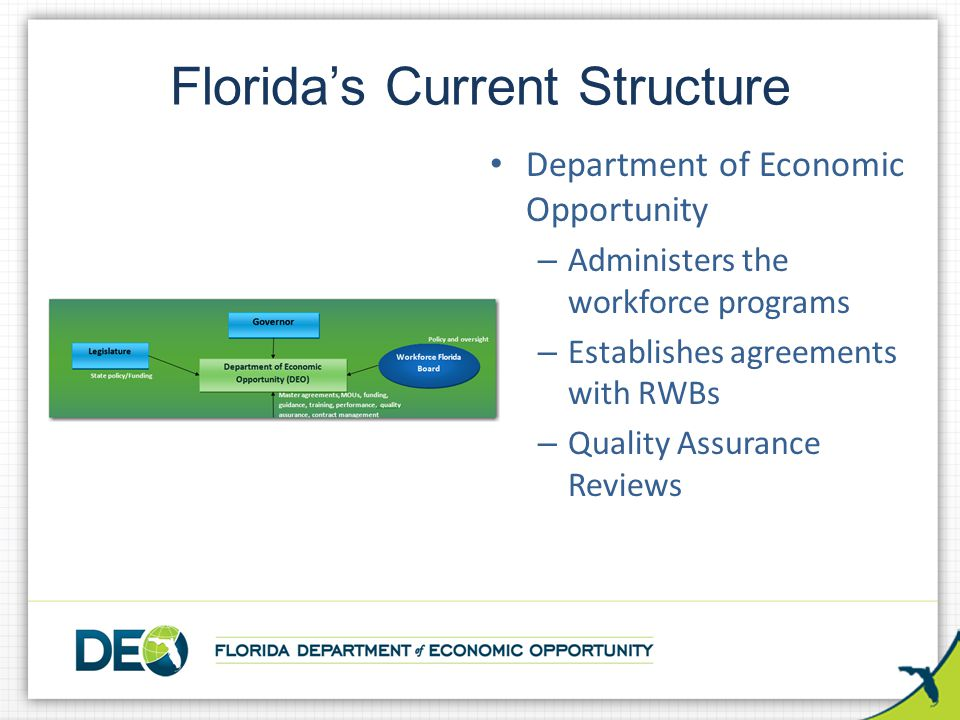 Florida's Current Structure Department of Economic Opportunity –A–Administers the workforce programs –E–Establishes agreements with RWBs –Q–Quality As