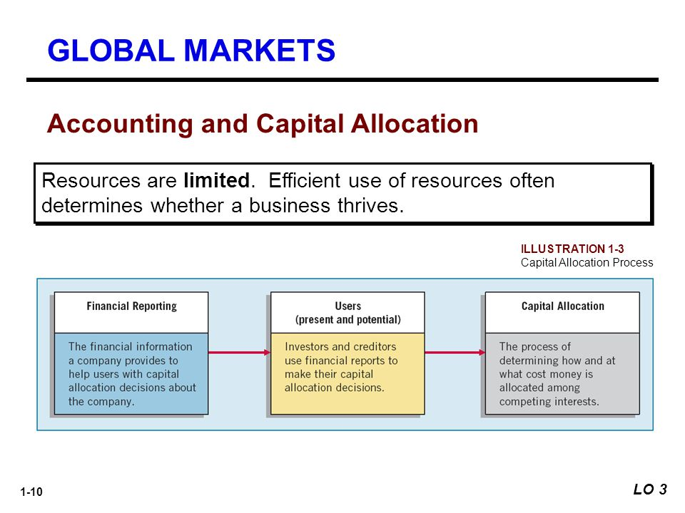 1-10 Resources are limited. Efficient use of resources often determines whether a business thrives. ILLUSTRATION 1-3 Capital Allocation Process Accoun