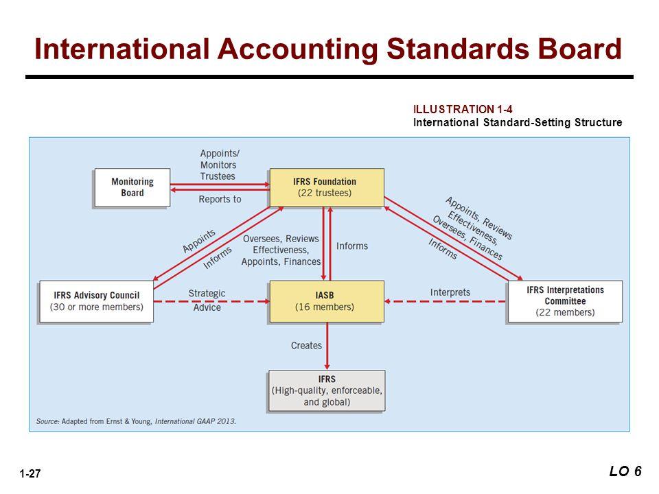 1-27 ILLUSTRATION 1-4 International Standard-Setting Structure International Accounting Standards Board LO 6