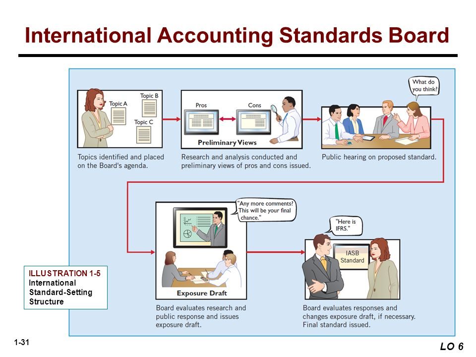 1-31 International Accounting Standards Board ILLUSTRATION 1-5 International Standard-Setting Structure LO 6