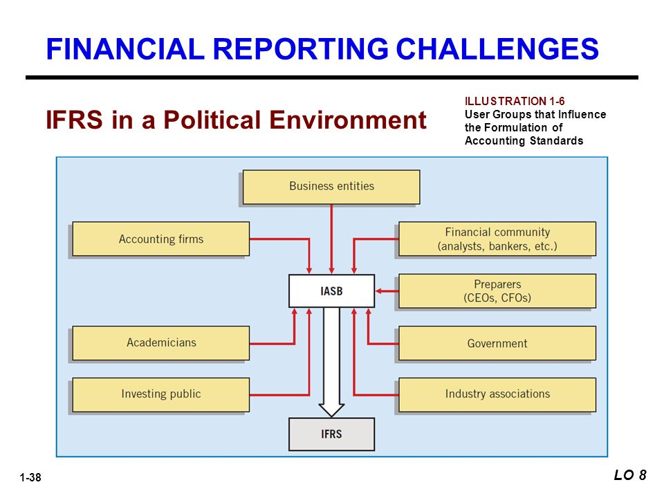 1-38 FINANCIAL REPORTING CHALLENGES IFRS in a Political Environment ILLUSTRATION 1-6 User Groups that Influence the Formulation of Accounting Standard