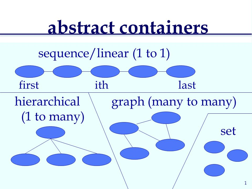 1 abstract containers hierarchical (1 to many) graph (many to many) first ith last sequence/linear (1 to 1) set