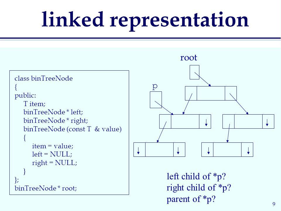 9 linked representation class binTreeNode { public: T item; binTreeNode * left; binTreeNode * right; binTreeNode (const T & value) { item = value; left = NULL; right = NULL; } }; binTreeNode * root; root left child of *p.