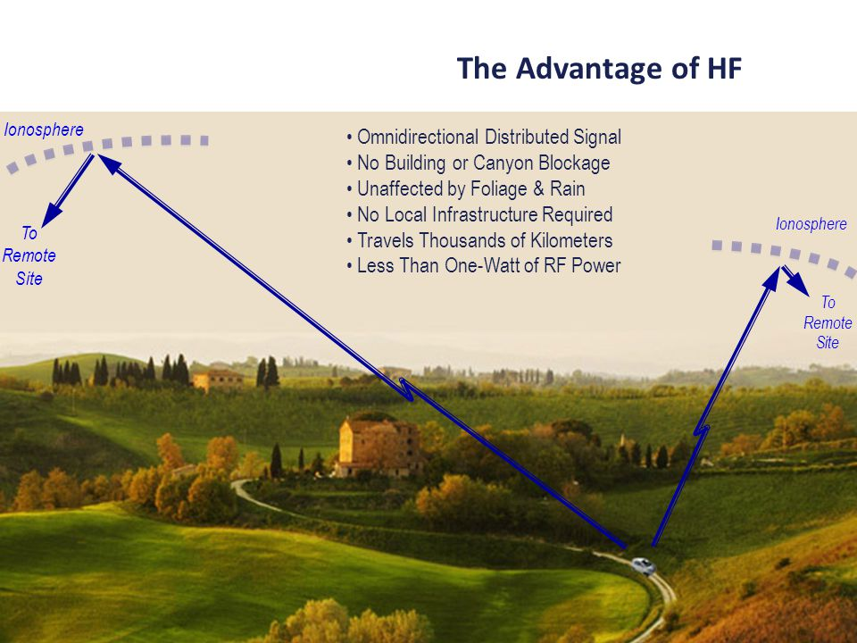 The Advantage of HF Omnidirectional Distributed Signal No Building or Canyon Blockage Unaffected by Foliage & Rain No Local Infrastructure Required Tr