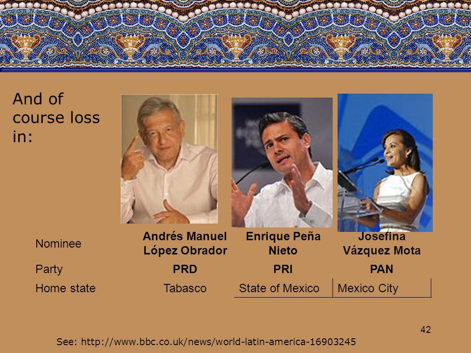 Nominee Andrés Manuel López Obrador Enrique Peña Nieto Josefina Vázquez Mota PartyPRDPRIPAN Home stateTabasco State of MexicoMexico City 42 See: http://www.bbc.co.uk/news/world-latin-america-16903245 And of course loss in: