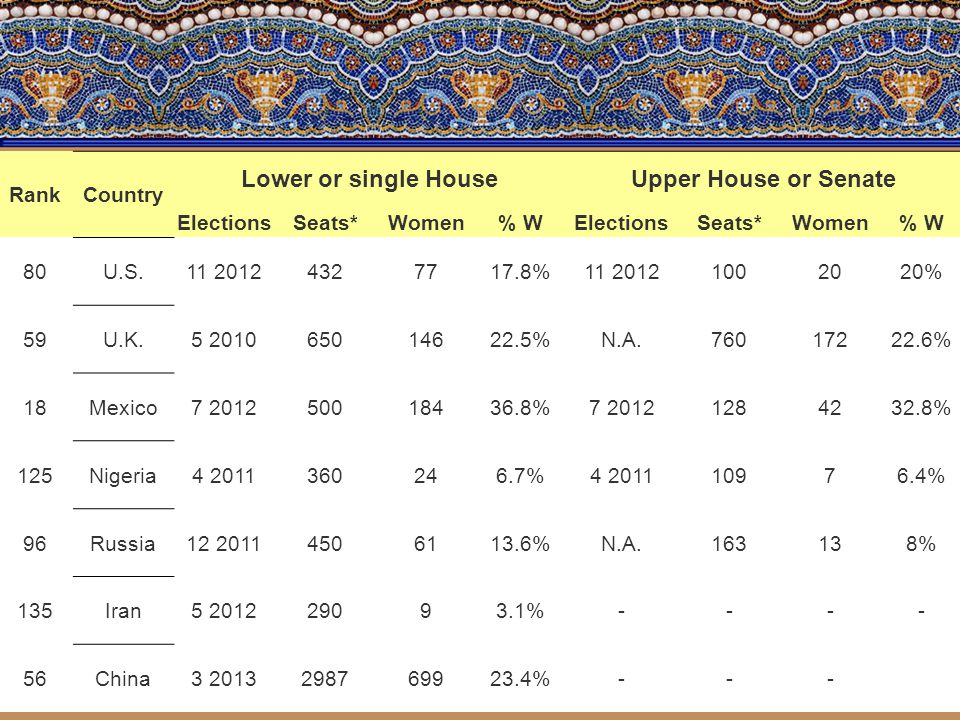 RankCountry Lower or single HouseUpper House or Senate ElectionsSeats*Women% WElectionsSeats*Women% W 80U.S.11 20124327717.8%11 20121002020% 59U.K.5 201065014622.5%N.A.76017222.6% 18Mexico7 201250018436.8%7 20121284232.8% 125Nigeria4 2011360246.7%4 201110976.4% 96Russia12 20114506113.6%N.A.163138% 135Iran5 201229093.1%---- 56China3 2013298769923.4%---