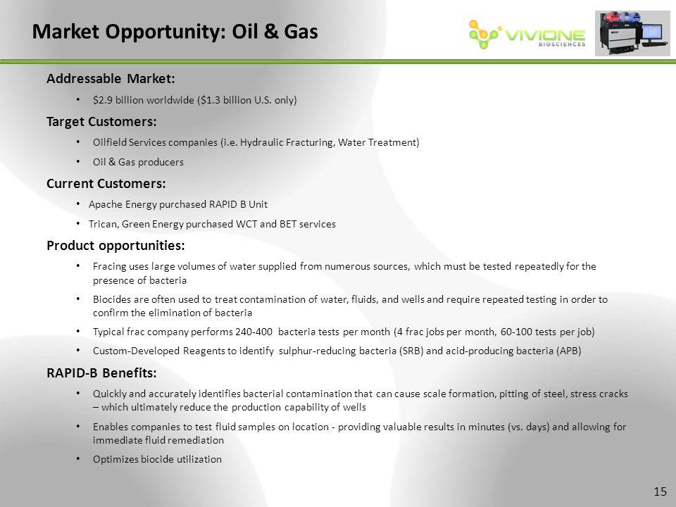 Market Opportunity: Oil & Gas Addressable Market: $2.9 billion worldwide ($1.3 billion U.S.