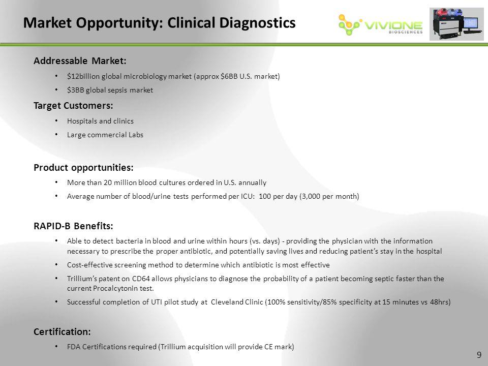 Market Opportunity: Clinical Diagnostics Addressable Market: $12billion global microbiology market (approx $6BB U.S.