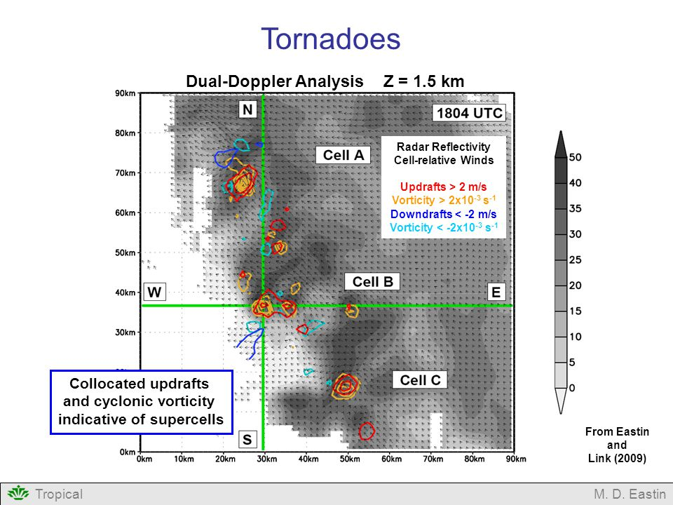 Radar Reflectivity Cell-relative Winds Updrafts > 2 m/s Vorticity > 2x10 -3 s -1 Downdrafts < -2 m/s Vorticity < -2x10 -3 s -1 Dual-Doppler Analysis Z = 1.5 km TropicalM.