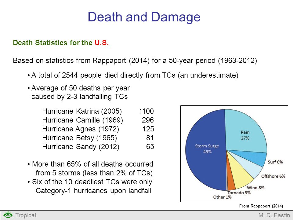 TropicalM. D. Eastin Death and Damage Death Statistics for the U.S. Based on statistics from Rappaport (2014) for a 50-year period (1963-2012) A total