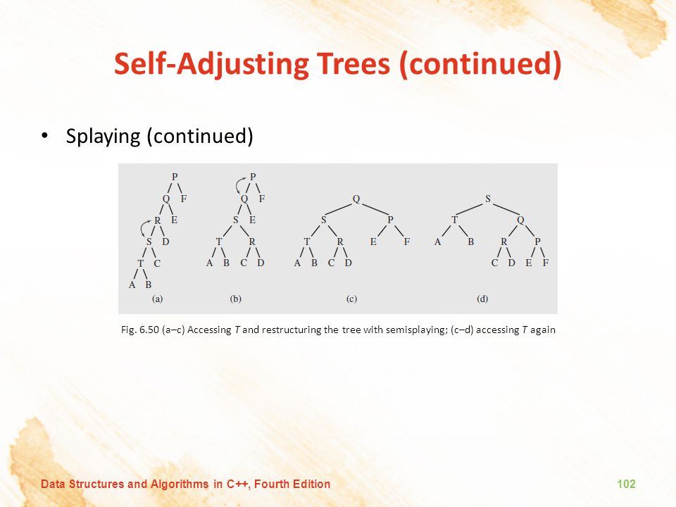 Self-Adjusting Trees (continued) Splaying (continued) Fig. 6.50 (a–c) Accessing T and restructuring the tree with semisplaying; (c–d) accessing T agai