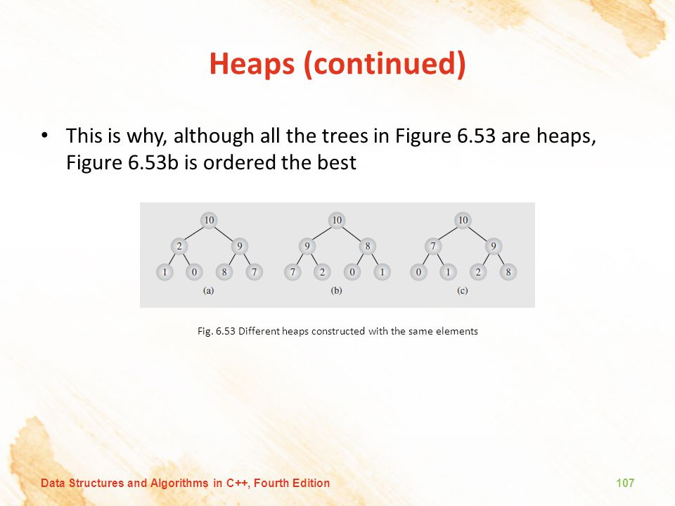 Heaps (continued) This is why, although all the trees in Figure 6.53 are heaps, Figure 6.53b is ordered the best Fig. 6.53 Different heaps constructed