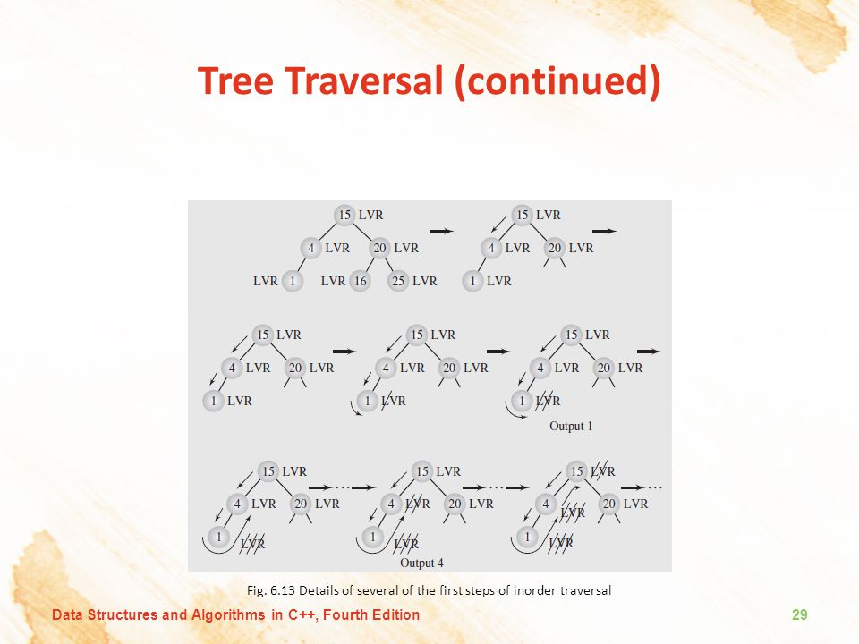 Tree Traversal (continued) Fig. 6.13 Details of several of the first steps of inorder traversal Data Structures and Algorithms in C++, Fourth Edition2