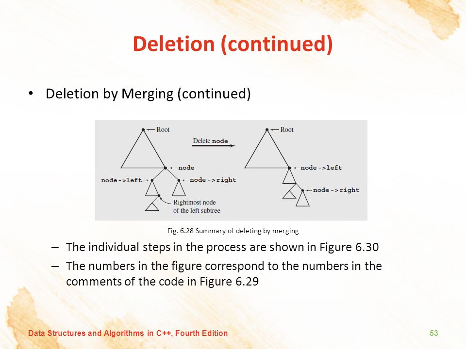Deletion (continued) Deletion by Merging (continued) Fig. 6.28 Summary of deleting by merging – The individual steps in the process are shown in Figur