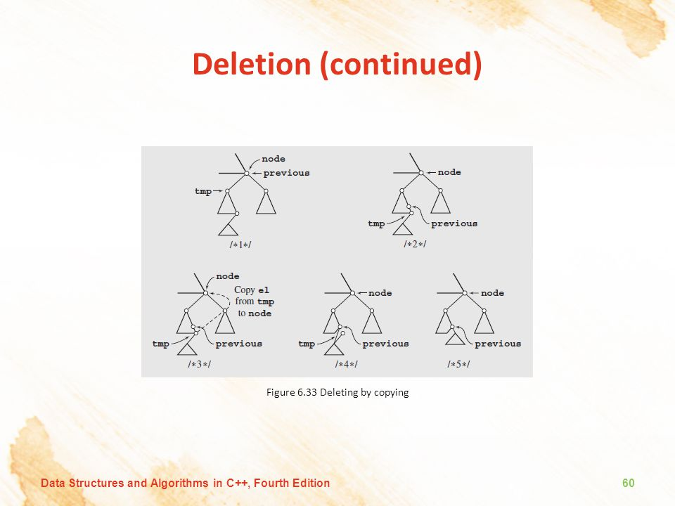 Deletion (continued) Figure 6.33 Deleting by copying Data Structures and Algorithms in C++, Fourth Edition60