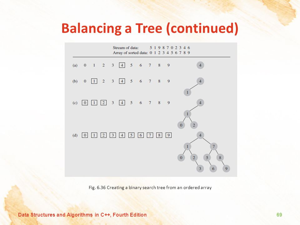 Balancing a Tree (continued) Fig. 6.36 Creating a binary search tree from an ordered array Data Structures and Algorithms in C++, Fourth Edition69