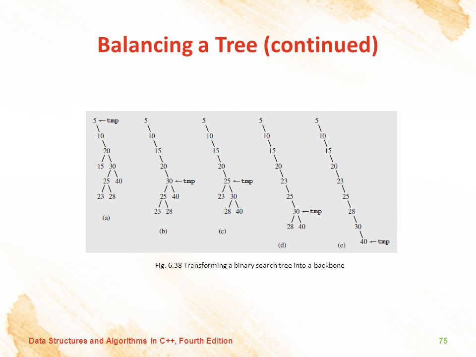 Balancing a Tree (continued) Fig. 6.38 Transforming a binary search tree into a backbone Data Structures and Algorithms in C++, Fourth Edition75