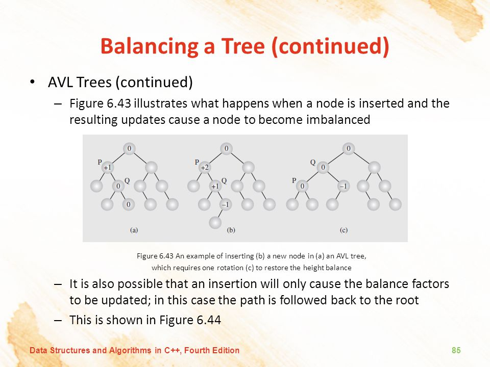 Balancing a Tree (continued) AVL Trees (continued) – Figure 6.43 illustrates what happens when a node is inserted and the resulting updates cause a no