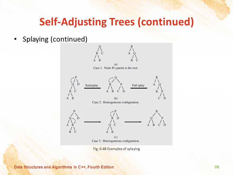 Self-Adjusting Trees (continued) Splaying (continued) Fig. 6.48 Examples of splaying Data Structures and Algorithms in C++, Fourth Edition98