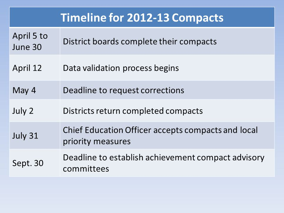 Timeline for 2012-13 Compacts April 5 to June 30 District boards complete their compacts April 12Data validation process begins May 4Deadline to reque