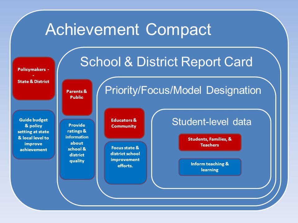 Achievement Compact Student-level data Priority/Focus/Model Designation School & District Report Card Policymakers - - State & District Guide budget &