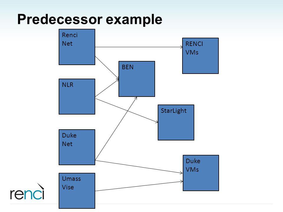 Predecessor example NLR BEN Renci Net RENCI VMs Duke VMs Duke Net Umass Vise StarLight
