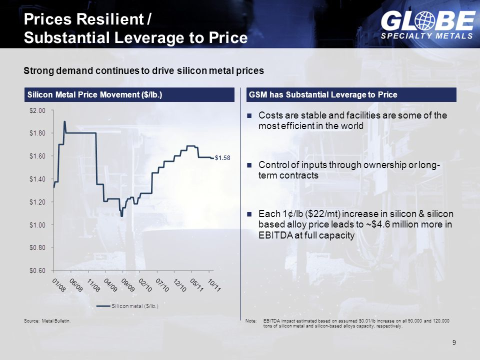 Strong demand continues to drive silicon metal prices Prices Resilient / Substantial Leverage to Price 9 $1.58 Source: Metal Bulletin. Costs are stabl