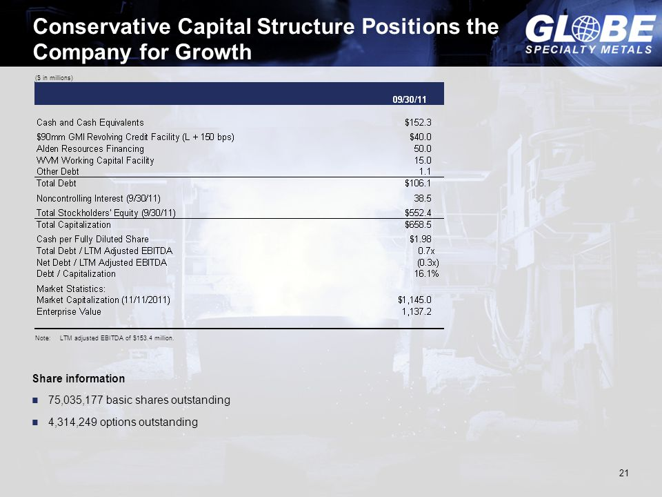 21 Conservative Capital Structure Positions the Company for Growth ($ in millions) Share information 75,035,177 basic shares outstanding 4,314,249 options outstanding Note:LTM adjusted EBITDA of $153.4 million.