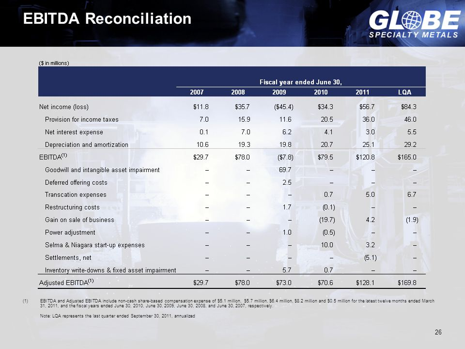 EBITDA Reconciliation (1)EBITDA and Adjusted EBITDA include non-cash share-based compensation expense of $5.1 million, $5.7 million, $6.4 million, $8.2 million and $0.5 million for the latest twelve months ended March 31, 2011, and the fiscal years ended June 30, 2010, June 30, 2009, June 30, 2008, and June 30, 2007, respectively.
