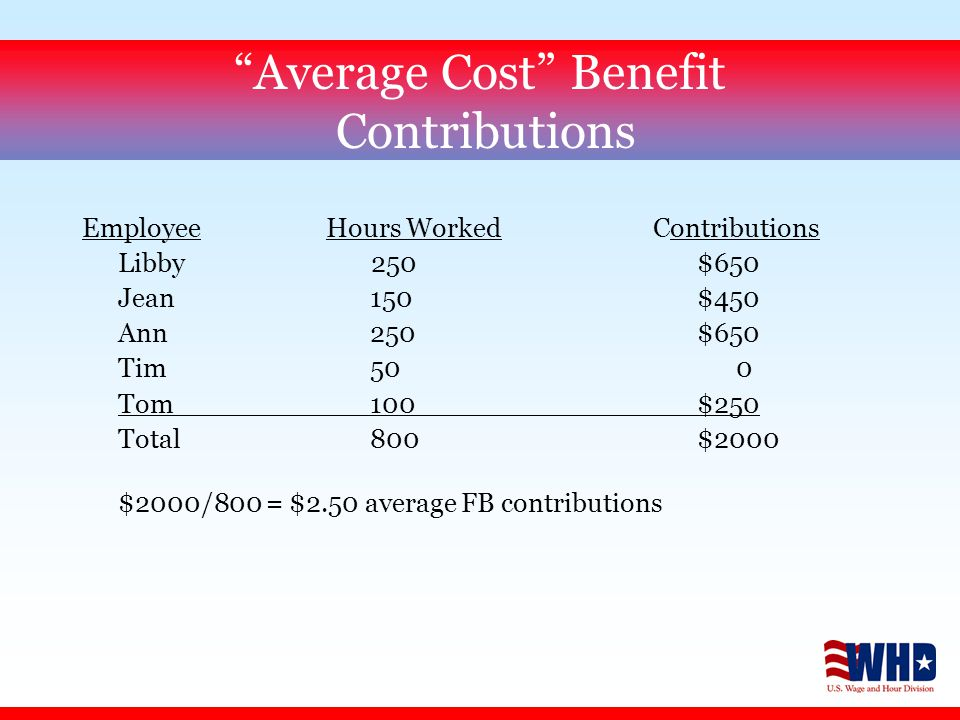 Average Cost Benefit Contributions Employee Hours Worked Contributions Libby 250 $650 Jean 150 $450 Ann 250 $650 Tim 50 0 Tom 100 $250 Total800 $2000 $2000/800 = $2.50 average FB contributions