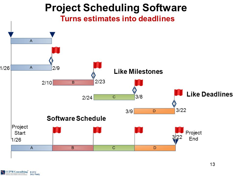 © 2012 Skip Reedy Project Scheduling Software Turns estimates into deadlines 1/262/9 2/10 2/23 2/24 3/8 3/9 3/22 Software Schedule 3/22 Project End 1/